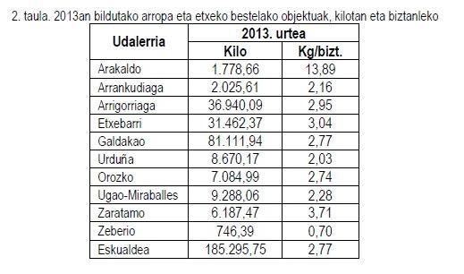 Udaltalde 21 Nerbioi-Ibaizabalek hondakin bilketaren 2013ko balantzea argitaratu du - 3