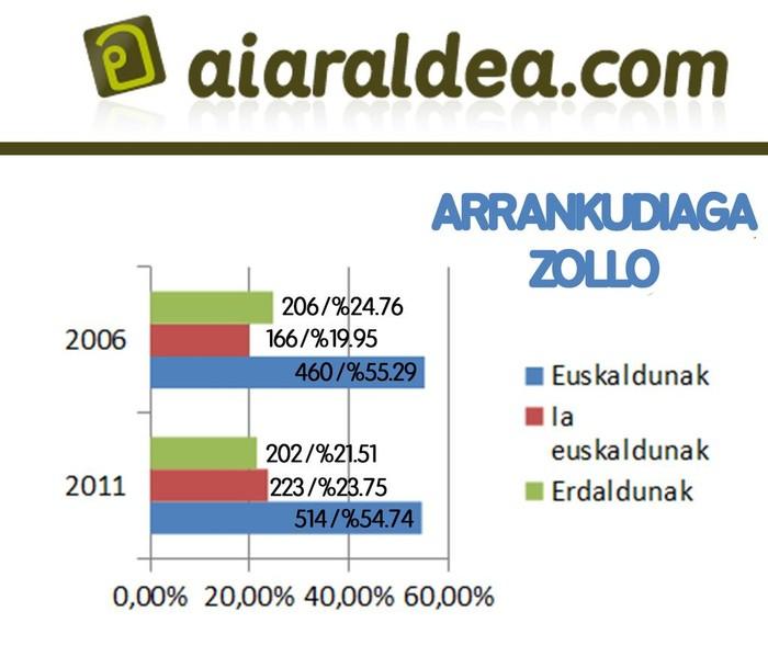 Eskualdeko euskaradunen kopurua 5,58 puntu igo da azken 5 urteetan - 7