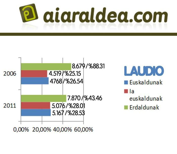 Eskualdeko euskaradunen kopurua 5,58 puntu igo da azken 5 urteetan - 5