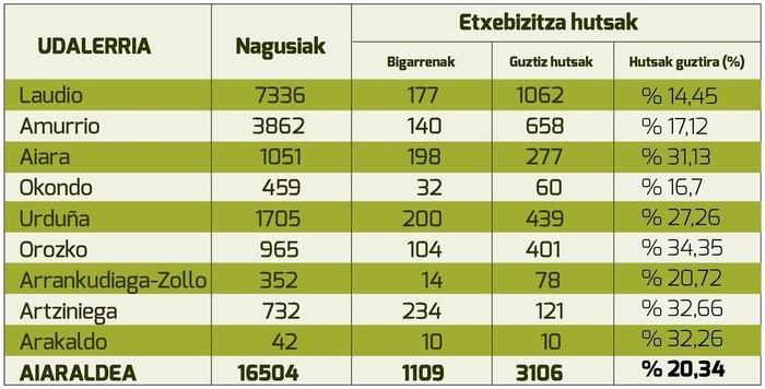 4.215 ETXE HUTS: Etxebizitzen %20,4 hutsik dago Aiaraldean - 1