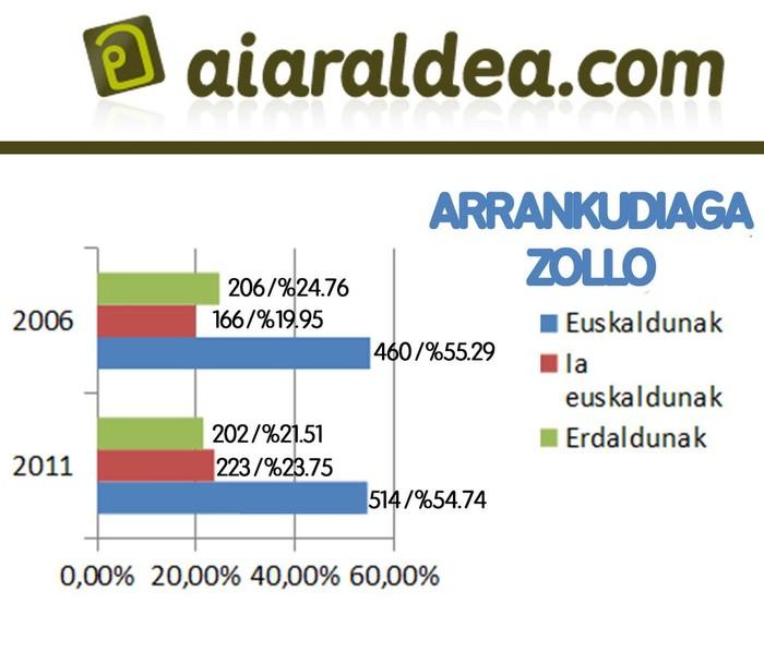 Eskualdeko euskaradunen kopurua 5,58 puntu igo da azken 5 urteetan