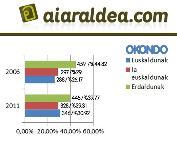 Eskualdeko euskaradunen kopurua 5,58 puntu igo da azken 5 urteetan - 4