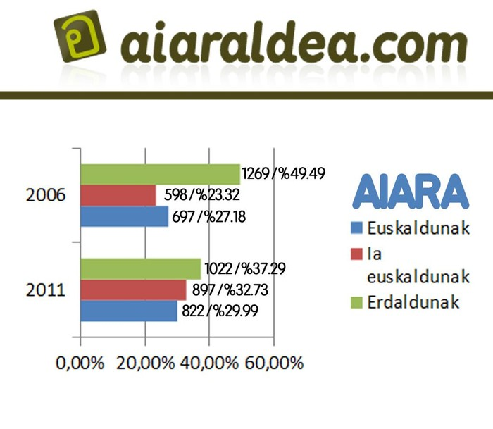 Eskualdeko euskaradunen kopurua 5,58 puntu igo da azken 5 urteetan - 10