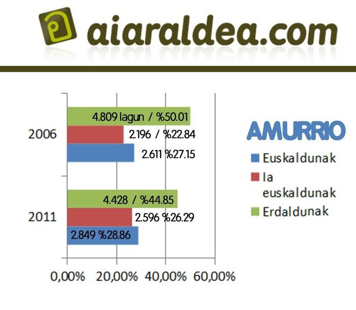 Eskualdeko euskaradunen kopurua 5,58 puntu igo da azken 5 urteetan - 9