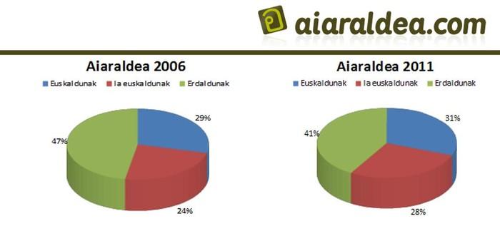 Eskualdeko euskaradunen kopurua 5,58 puntu igo da azken 5 urteetan - 11