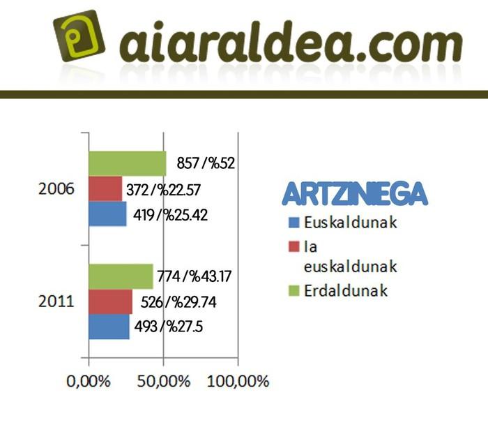Eskualdeko euskaradunen kopurua 5,58 puntu igo da azken 5 urteetan - 6