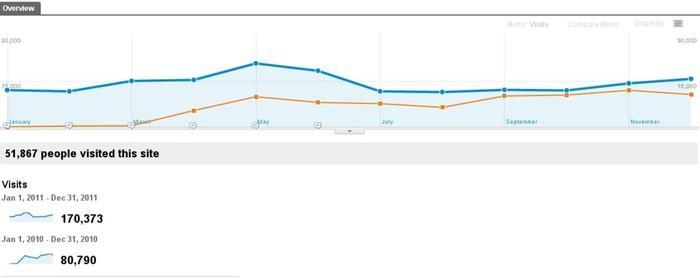 Aiaraldea.com web-guneak 170.373 bisita izan zituen 2011 urtean  - 3