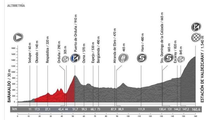 Espainiako Vuelta txirrindularitza itzuliak Aiaraldea zeharkatuko du bihar