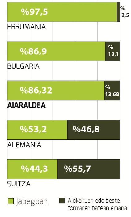 4.215 ETXE HUTS: Etxebizitzen %20,4 hutsik dago Aiaraldean - 2