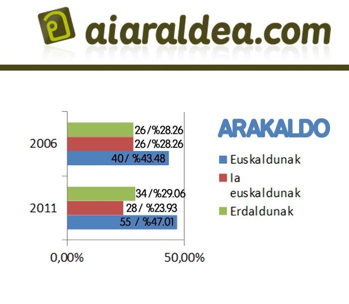 Eskualdeko euskaradunen kopurua 5,58 puntu igo da azken 5 urteetan - 8