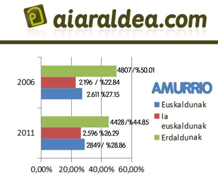 Eskualdeko euskaradunen kopurua 5,58 puntu igo da azken 5 urteetan - 1